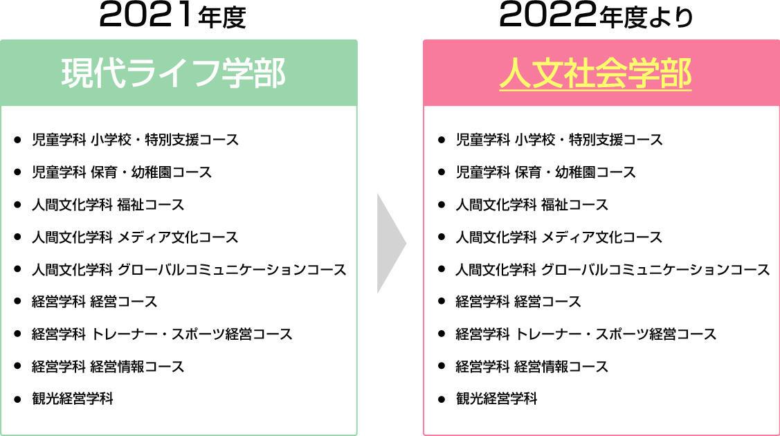 帝京平成大学が2022年度から学部・学科名を変更 -- 現代ライフ学部が「人文社会学部」、健康メディカル学部 臨床心理学科が「健康メディカル学部 心理学科」に
