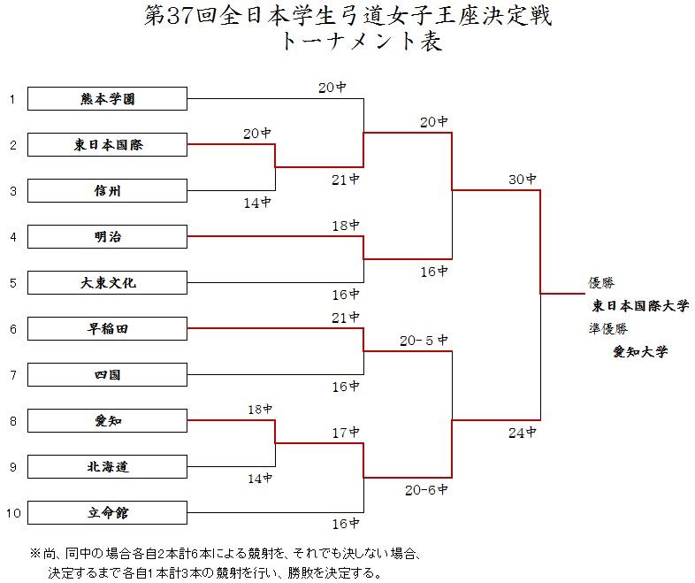 東日本国際大学弓道部が「全日本学生弓道王座決定戦」および「全日本学生弓道女子王座決定戦」にて男女ともに入賞――女子は2冠を達成