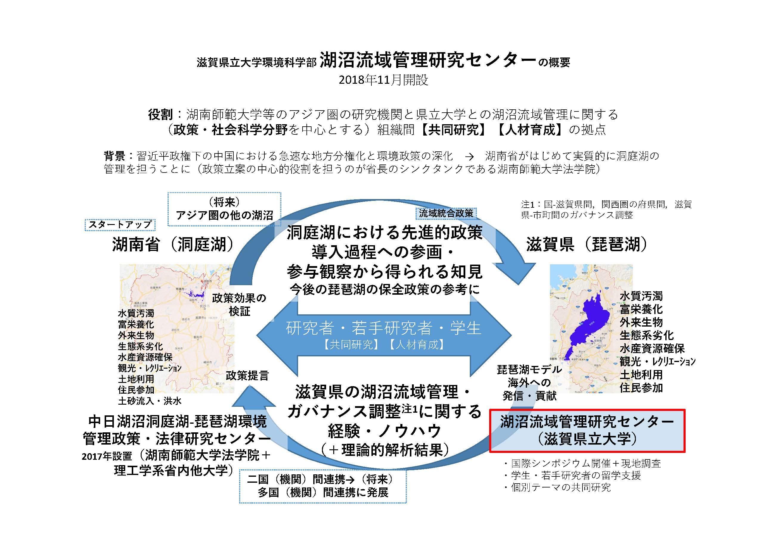 滋賀県立大学が環境科学部に「湖沼流域管理研究センター」を開設 -- 琵琶湖管理の経験をもとに中国「洞庭湖」の管理を支援、得られた知見をアジアの他の湖沼管理や琵琶湖の保全政策にも応用