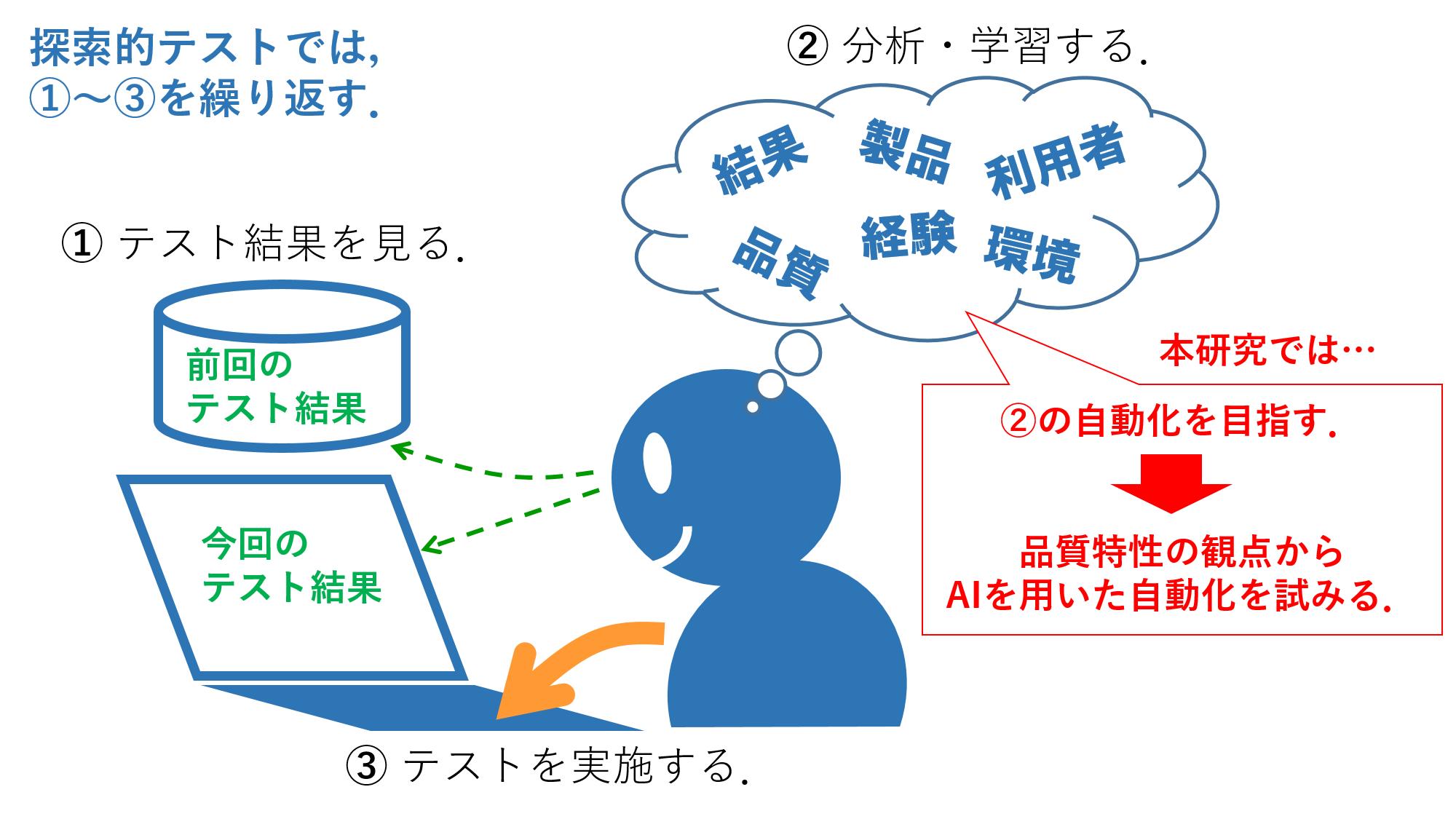 AIを活用したソフトウェアテストの手法を開発へ 日本ナレッジ(株)と連携、品質特性ごとに不具合を分類・解析 -- 東京工科大学コンピュータサイエンス学部