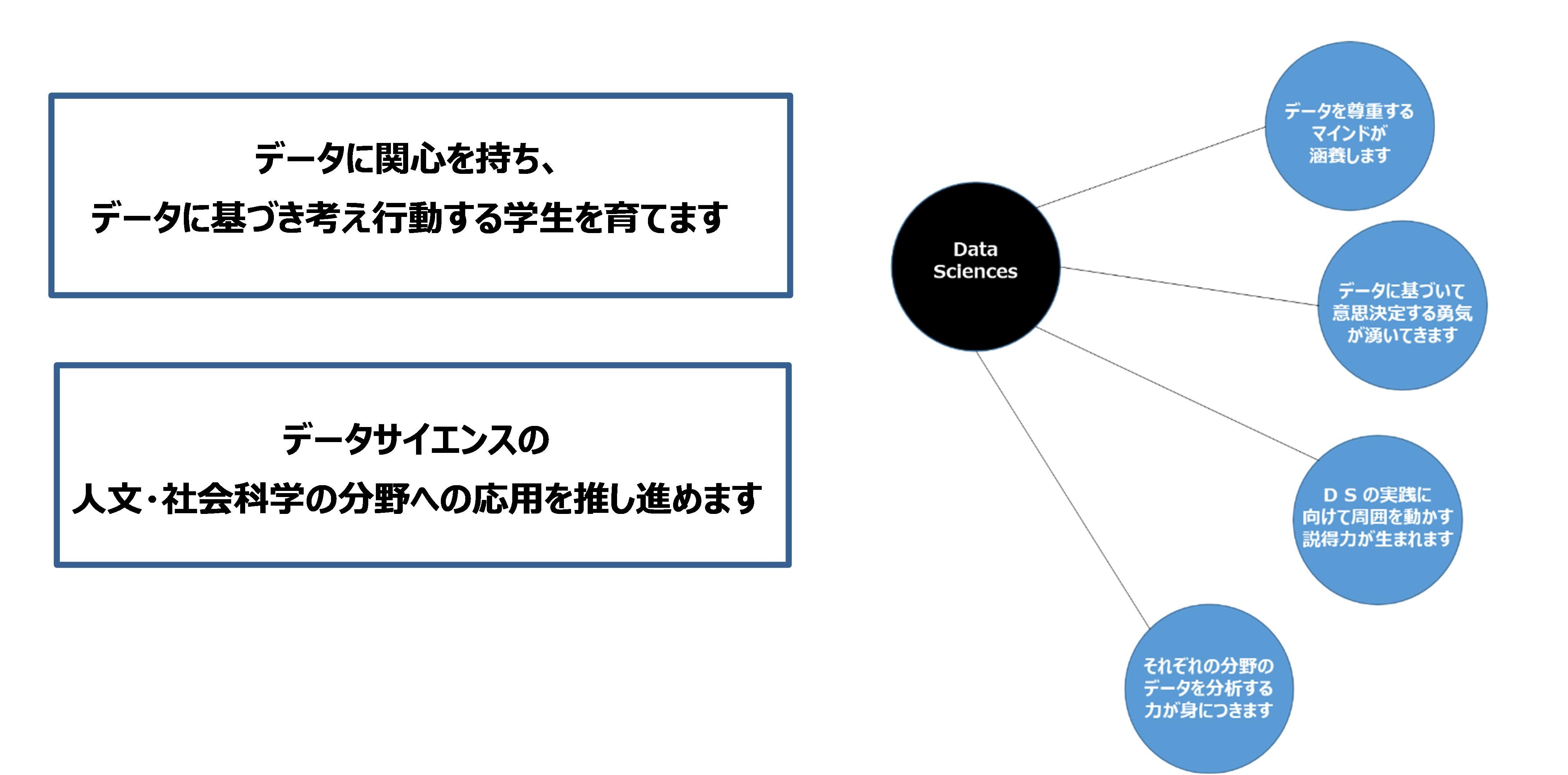 成城大学 文系大学から理数系教育を積極的に行う大学へ