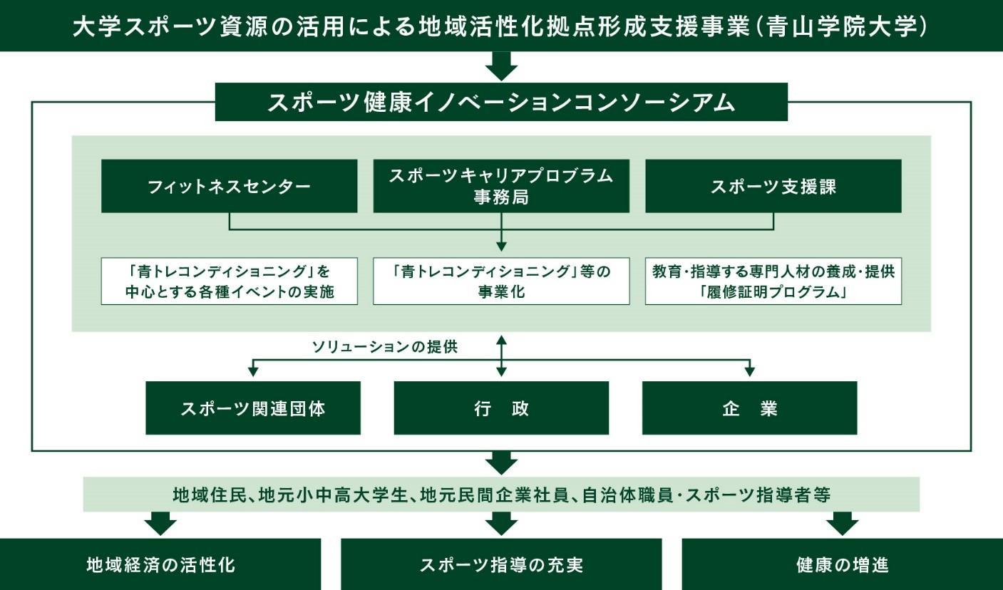 青山学院大学が企業・自治体・スポーツクラブが参加する「スポーツ健康イノベーションコンソーシアム」を設立