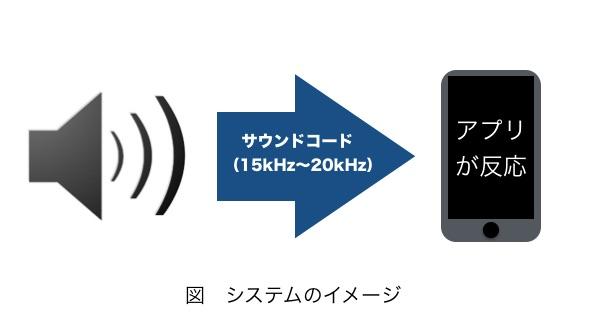 """商店街の活性化を目的とした「スマホアプリで音を探せ""""スタンプラリー""""」を東京工科大学メディア学部の吉岡英樹講師がプロデュース"""