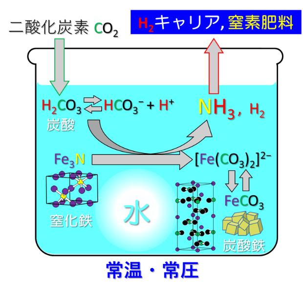 アンモニア合成に、常温・常圧環境下での、手軽でクリーンかつ低エネルギーな新合成技術を考案
