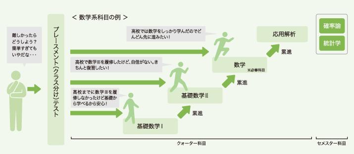 日本工業大学がクォーター制を導入した工学基礎教育を展開 -- 基礎力をつけて変化に対応し、確かな専門性と人間力を磨く