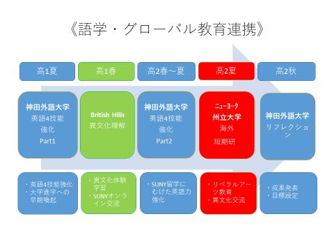 神田外語大学と八千代松陰高等学校がグローバル人材育成における高大連携協定を10月5日(月)に協定調印式を実施しました