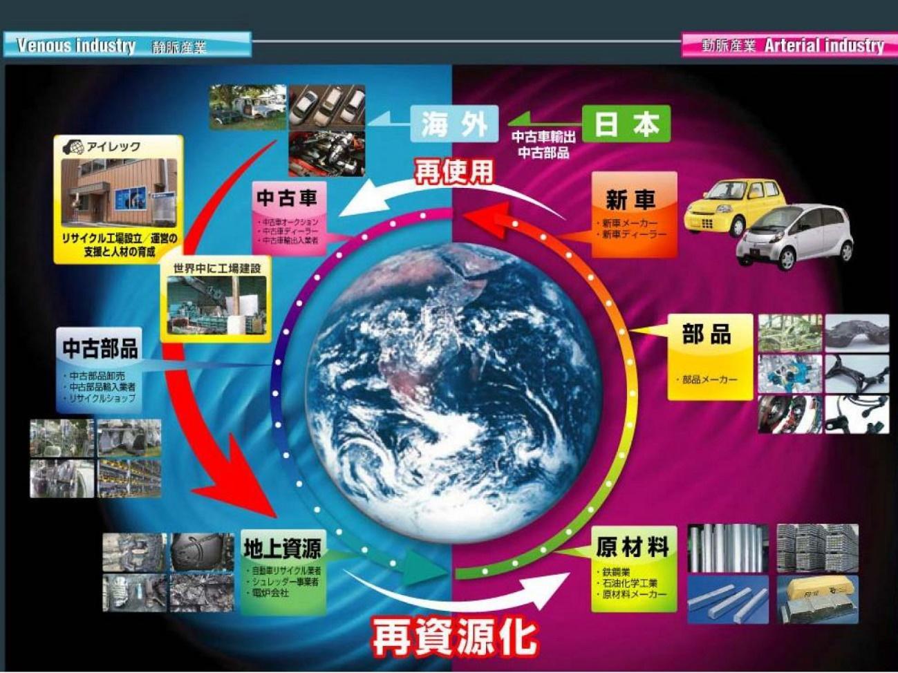 石川から世界へ -- SDGs推進の取り組み。産学連携による次世代型シュレッダー装置の開発がスタート。焼却、埋設されてきた自動車プラスチック部品のリサイクル資源化が可能に。 -- 金沢工業大学
