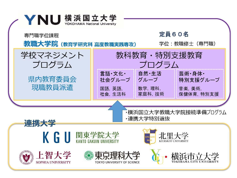 神奈川県の高度な教員養成に向け横浜国立大学と連携協定を締結