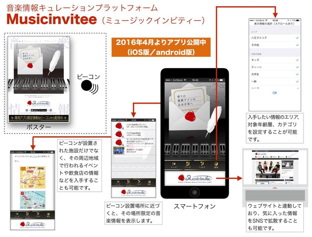 ビーコン端末とスマホアプリを活用した、地域密着型の音楽情報キュレーションプラットフォームを開発 八王子市内の音楽スポットやイベントで試験運用を開始 -- 東京工科大学メディア学部