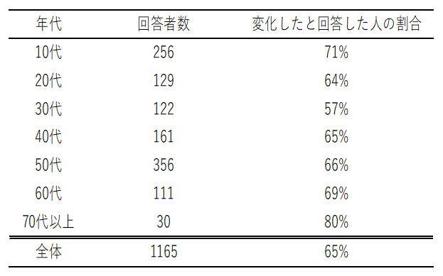 コロナ禍で65%の人が衣生活に「変化あり」と回答、使い捨てマスクを洗濯して再利用も -- 日本女子大学が「衣生活行動の変化」についてアンケート調査を実施