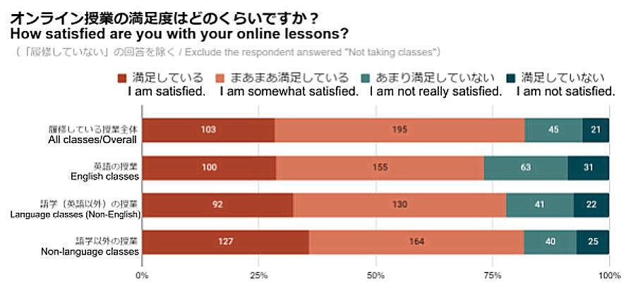 後期授業終了後にオンライン授業に関する学生アンケートを実施~8割以上の学生が履修している授業全体に対して満足と回答~