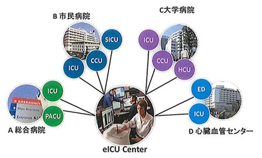 昭和大学附属病院で、わが国初のeICUの導入実証研究を実施