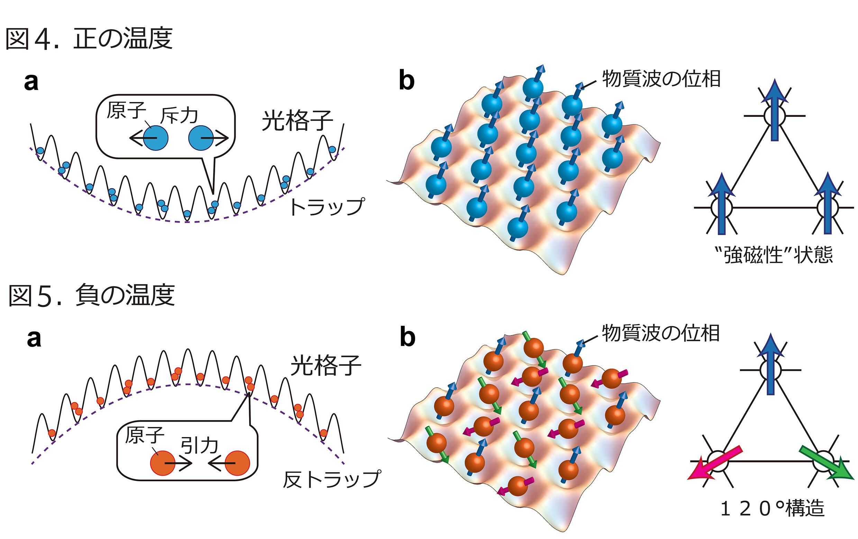 フラストレートした量子磁性体の量子シミュレーション方法を提唱 -- 負の絶対温度をもつ気体の有効利用