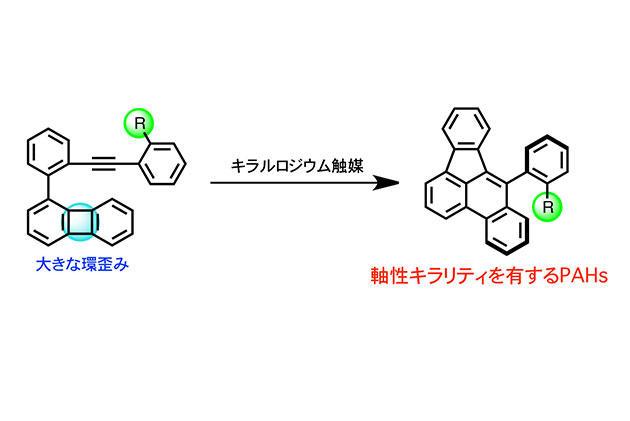 優れた発光特性を有するキラルな多環式芳香族炭化水素の合成に成功 次世代3Dディスプレイ等への応用に期待