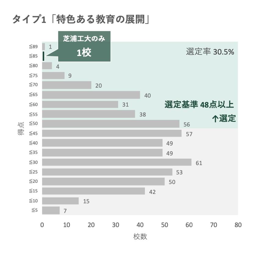 文部科学省「私立大学等改革総合支援事業」 7年間の選定タイプ数で芝浦工業大学が日本一