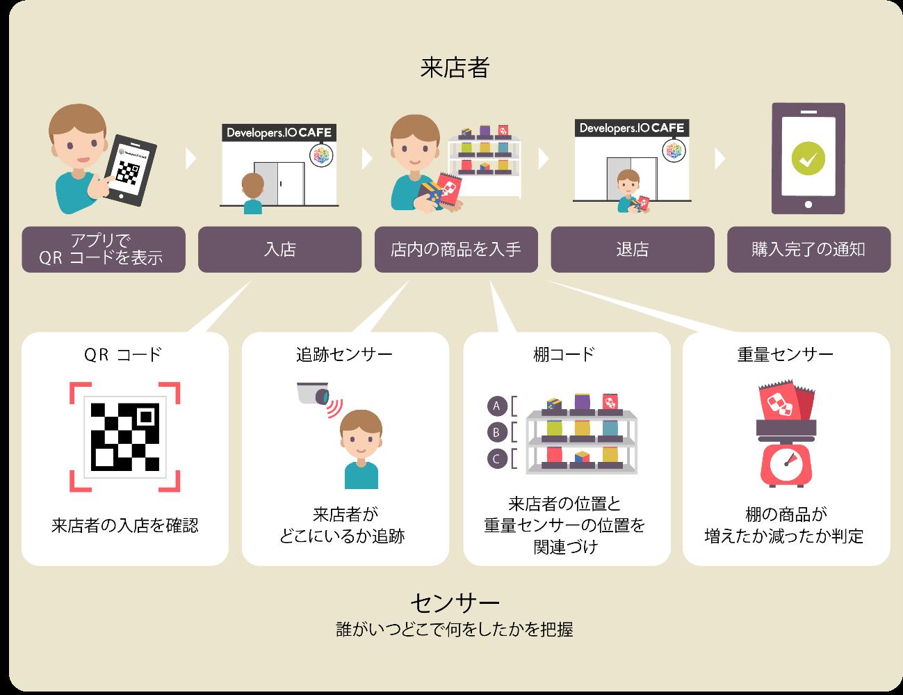 昭和女子大学×株式会社ダイエー 未来型『スマートストア』の実証実験を開始 -- 新しい買い物の形「ウォークスルー決済」実施 --