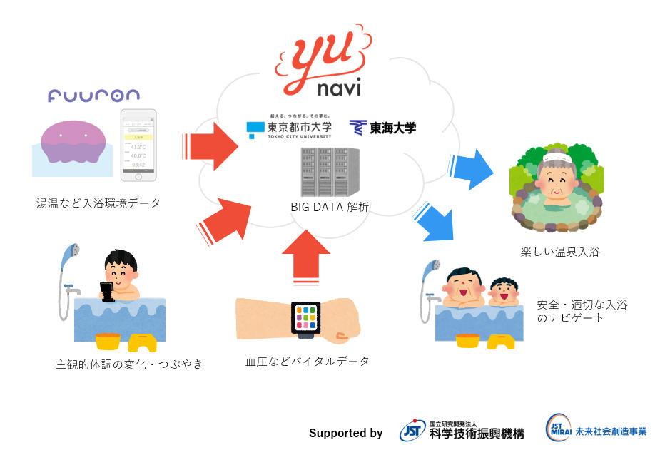 東京都市大学が産学連携で入浴事故死者ゼロを目指す「Yu-navi」プロジェクトを始動 -- ビッグデータを用いて、安全で健康や美容によい入浴方法を提案