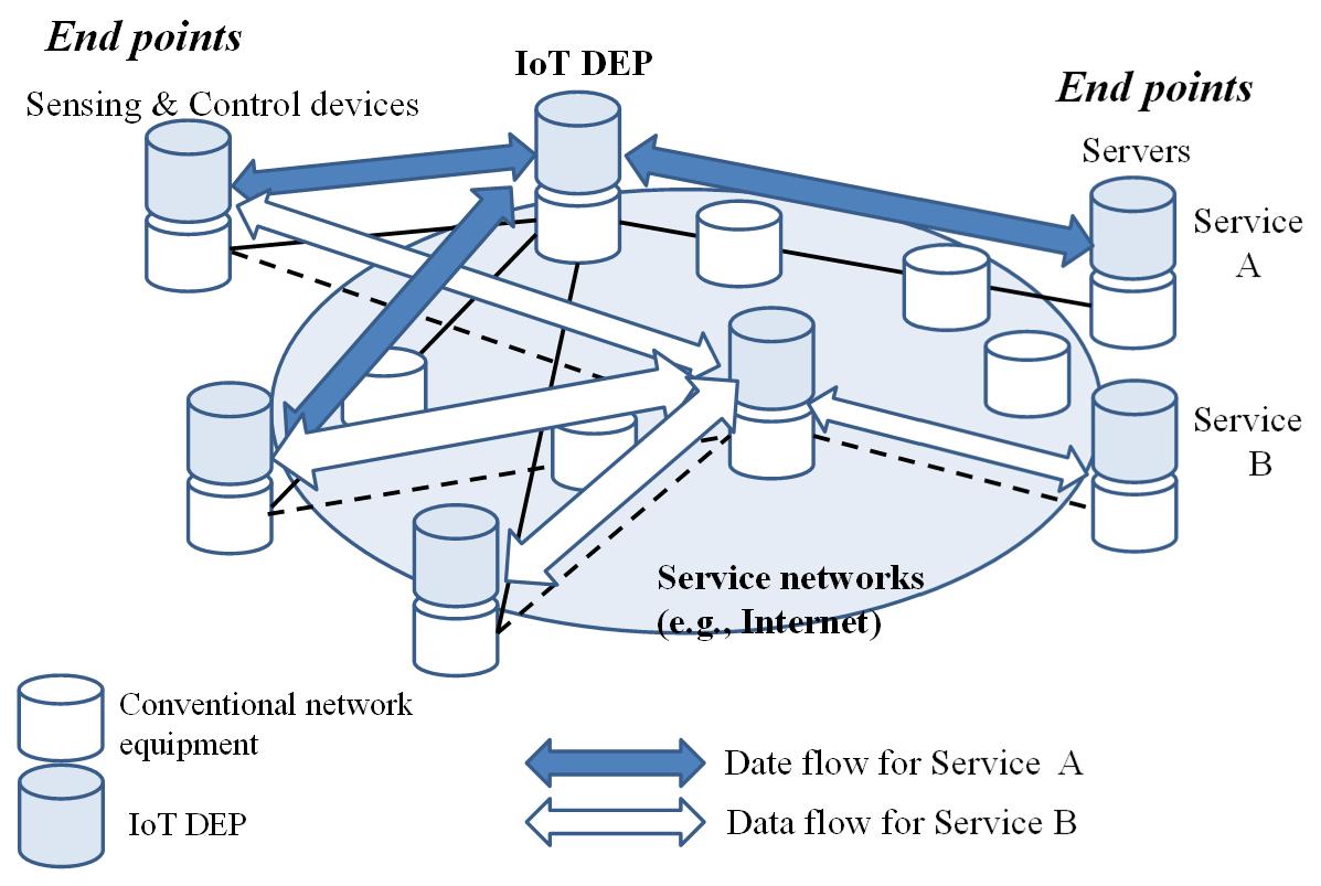 金沢工業大学 電気電子工学科の横谷哲也教授が主導してきたIoTプラットフォームが国際標準として出版。IoTの普及促進に向けIoTプラットフォームを規定。大学院生も調査分析及び原理検証に貢献