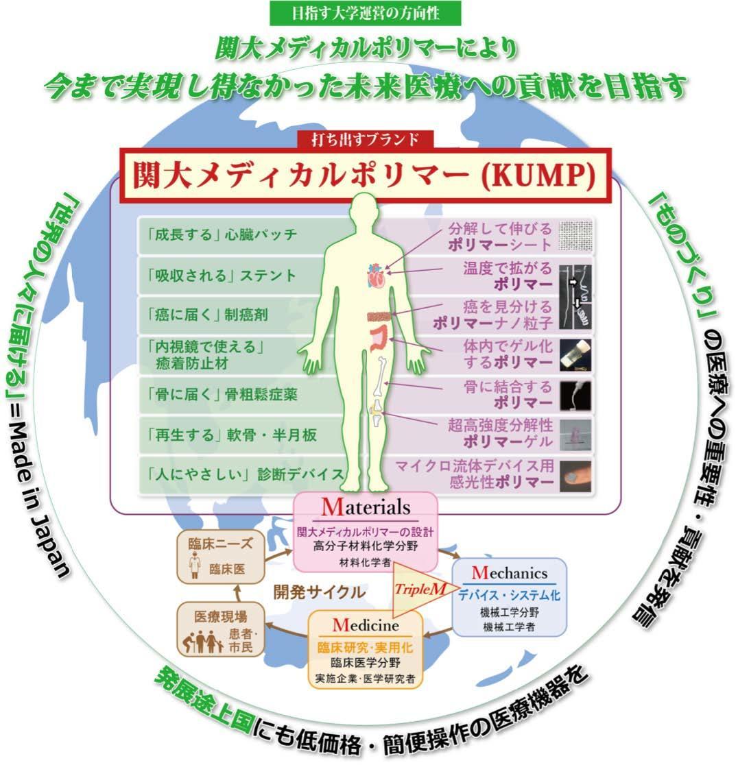 ◆医学部がないのに医療!?''未来医療''を創出できる人材を養成する◆''関西大学のものづくり分野が挑戦する医療への貢献''AO入試<KUMP型>を2019年度入試から導入!