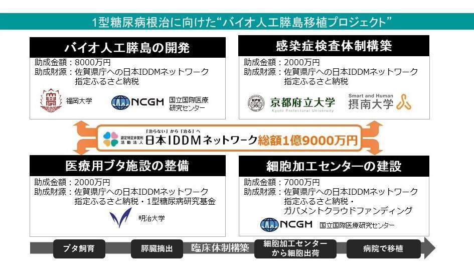 摂南大学×日本IDDMネットワーク 7月29日、研究助成金の贈呈式・メディア向け説明会を開催 ~ 1型糖尿病の根治を目指した移植用ドナーブタの感染症検査体制の構築 ~