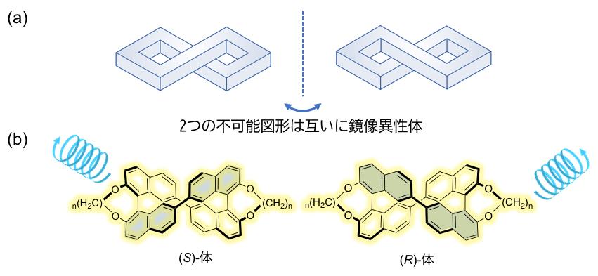 だまし絵風の形状を持つ有機分子による強い円偏光発光色素材料の開発に成功~偏光発光型三次元ディスプレイ材料への応用に期待~北里大学