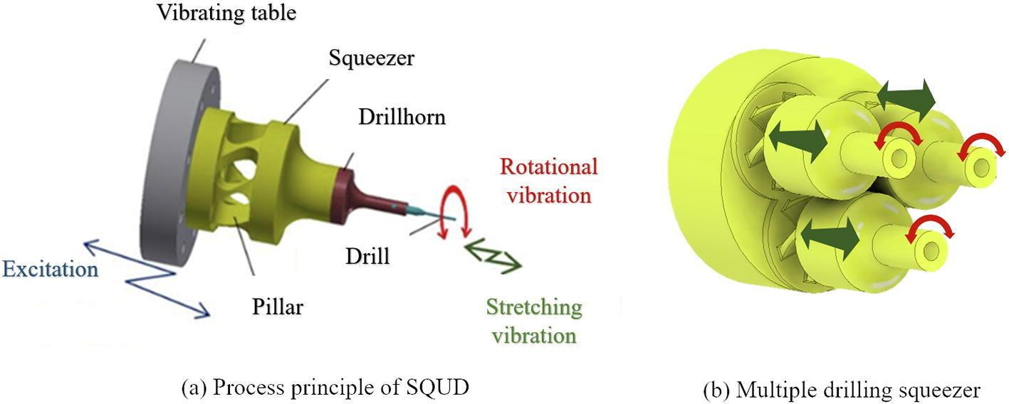 芝浦工大 回転せず、押して捻る動きで穴をあけるドリルを開発 -- 捻りの動作で一度に複数の穴加工を実現、エネルギー効率が向上 --