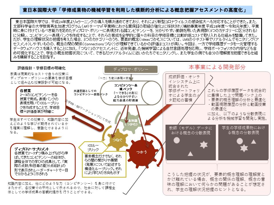 東日本国際大学が文部科学省「デジタルを活用した大学・高専教育高度化プラン」に採択 -- 東北地方では唯一