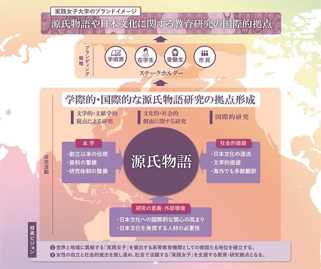 実践女子大学が文部科学省の平成30年度「私立大学研究ブランディング事業」タイプB(世界展開型)に選定