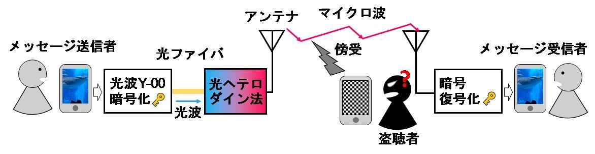 玉川大学量子情報科学研究所研究成果 IoTに向けたセキュアな無線暗号通信を実現! Y-00光通信量子暗号をマイクロ波無線通信に応用することに成功 -- 無線通信システムにおいて、光通信システムのY-00暗号に匹敵する高い秘匿性を実現 --