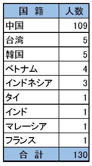 追手門学院大学が留学生の日本での就職活動をサポート -- 12月19日に大阪外国人雇用サービスセンターを訪問 --