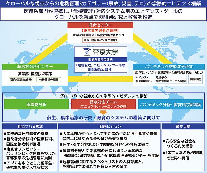 帝京大学が文部科学省2017年度 「私立大学研究ブランディング事業」に採択されました