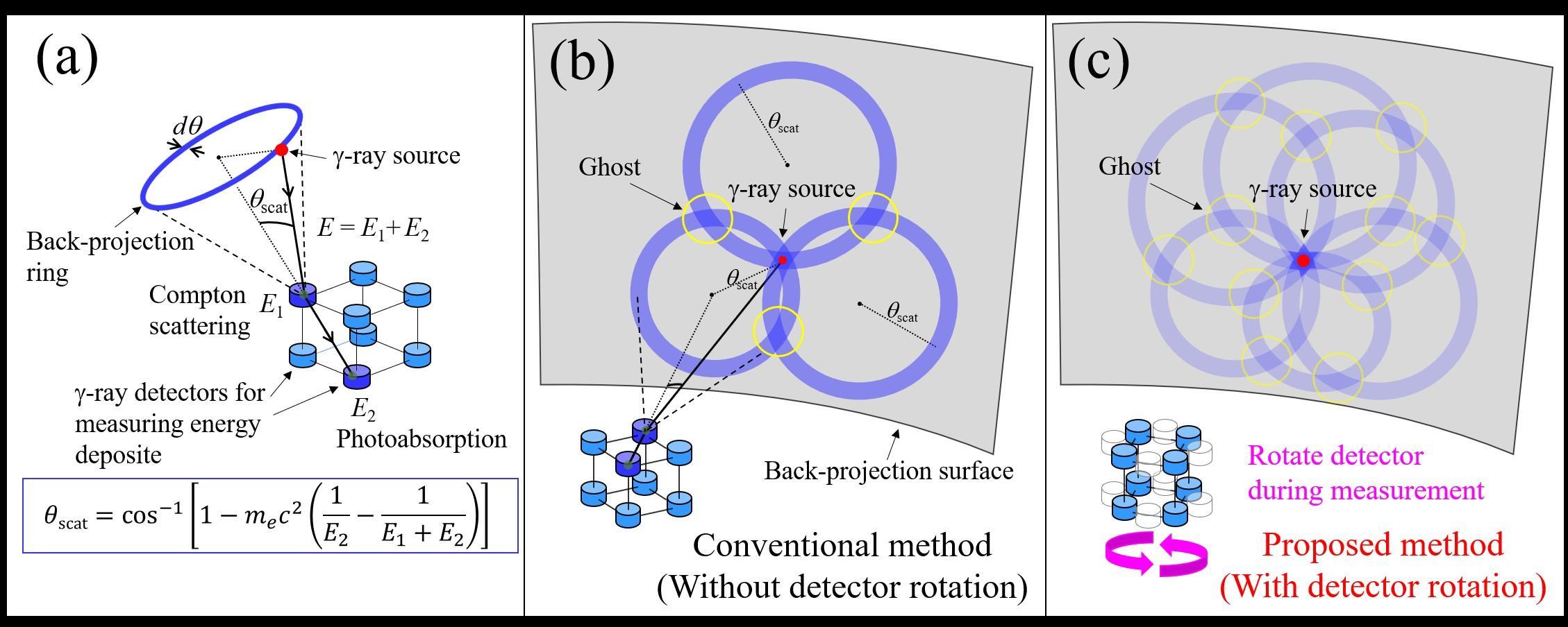 全方向にわたって高感度で画質の優れたγ線画像を取得可能な新手法の提案・実証に成功 -- 北里大学