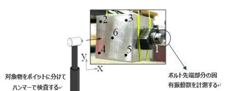 ボルトの緩みを低コストで定量評価できる手法を開発~英エジンバラ大学との国際共同研究で周波数と軸力の相関に基づくボルト先端部の緩み検出~