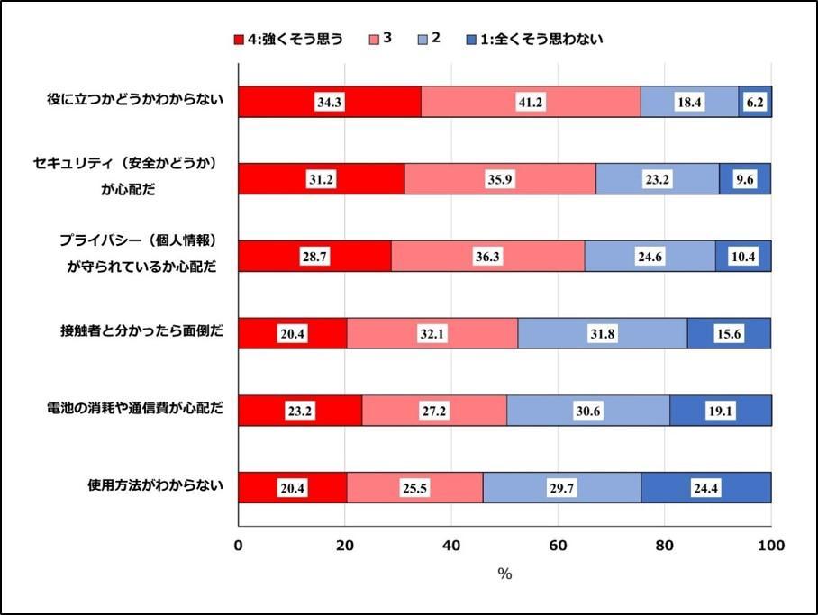 東京医科大学公衆衛生学分野町田征己講師ら研究チーム「COCOAに対する市民の懸念 最も高いのはその予防効果について ~COCOA使用者の内、効果を最大限にするために必要な使い方をしている人は60.8%~」