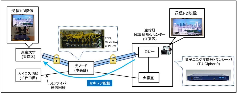 量子エニグマ暗号トランシーバーを全光ネットワークで検証~低遅延で高セキュリティーのネットワーク実現に向けて~