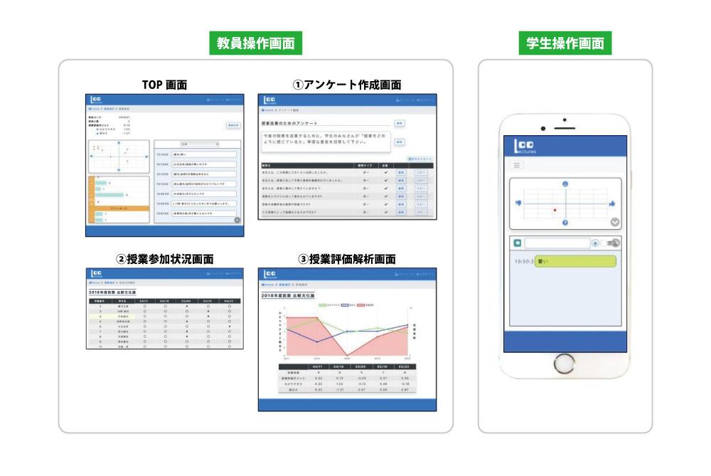 産学連携で双方向授業支援システム「Lectures」を開発!「講義の見える化」を目指し、次世代のオンライン授業をサポート -- 大阪電気通信大学