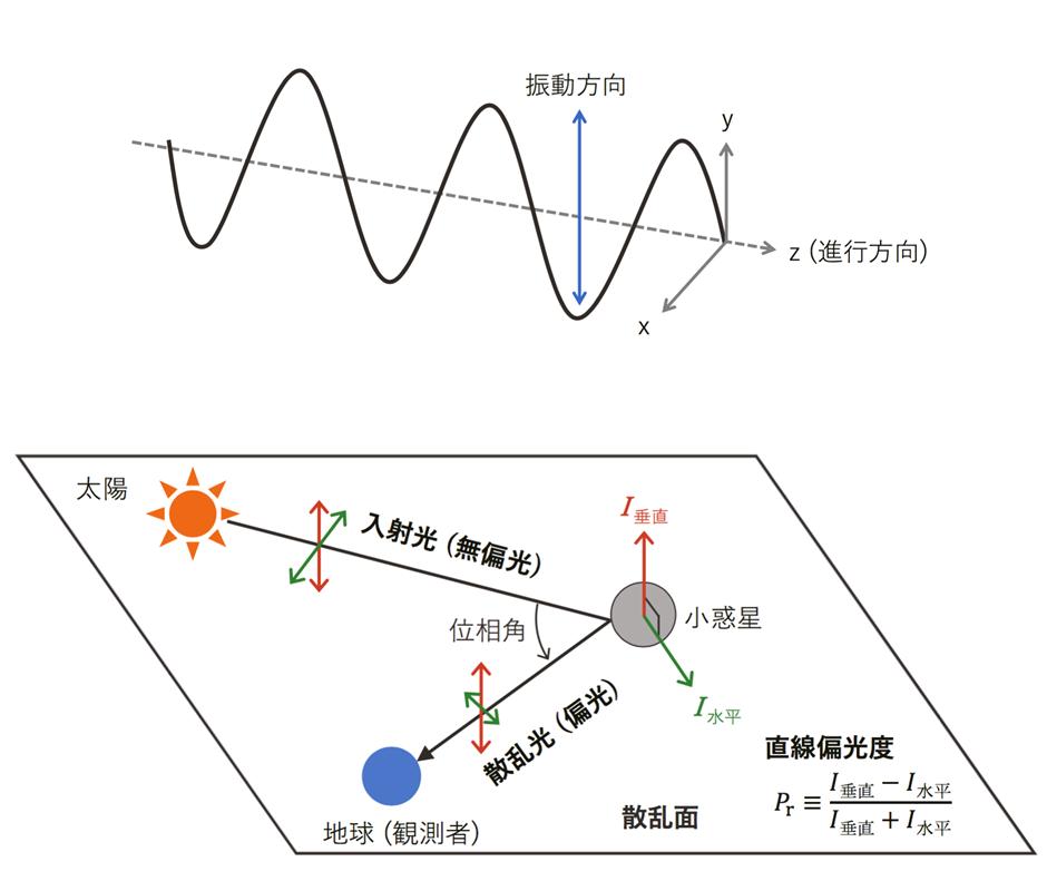 京都産業大学 神山天文台の新中 善晴 研究員らが、ふたご座流星群の母天体・小惑星フェートンの惑星表面を解明