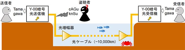 【玉川大学研究成果】Society5.0を支える安心・安全なグローバルネットワーク実現に近づく 太平洋横断級10,000km超のセキュア光ファイバ通信に成功 -- 位相変調方式のY-00光通信量子暗号により、これまでの10倍の伝送距離を実現