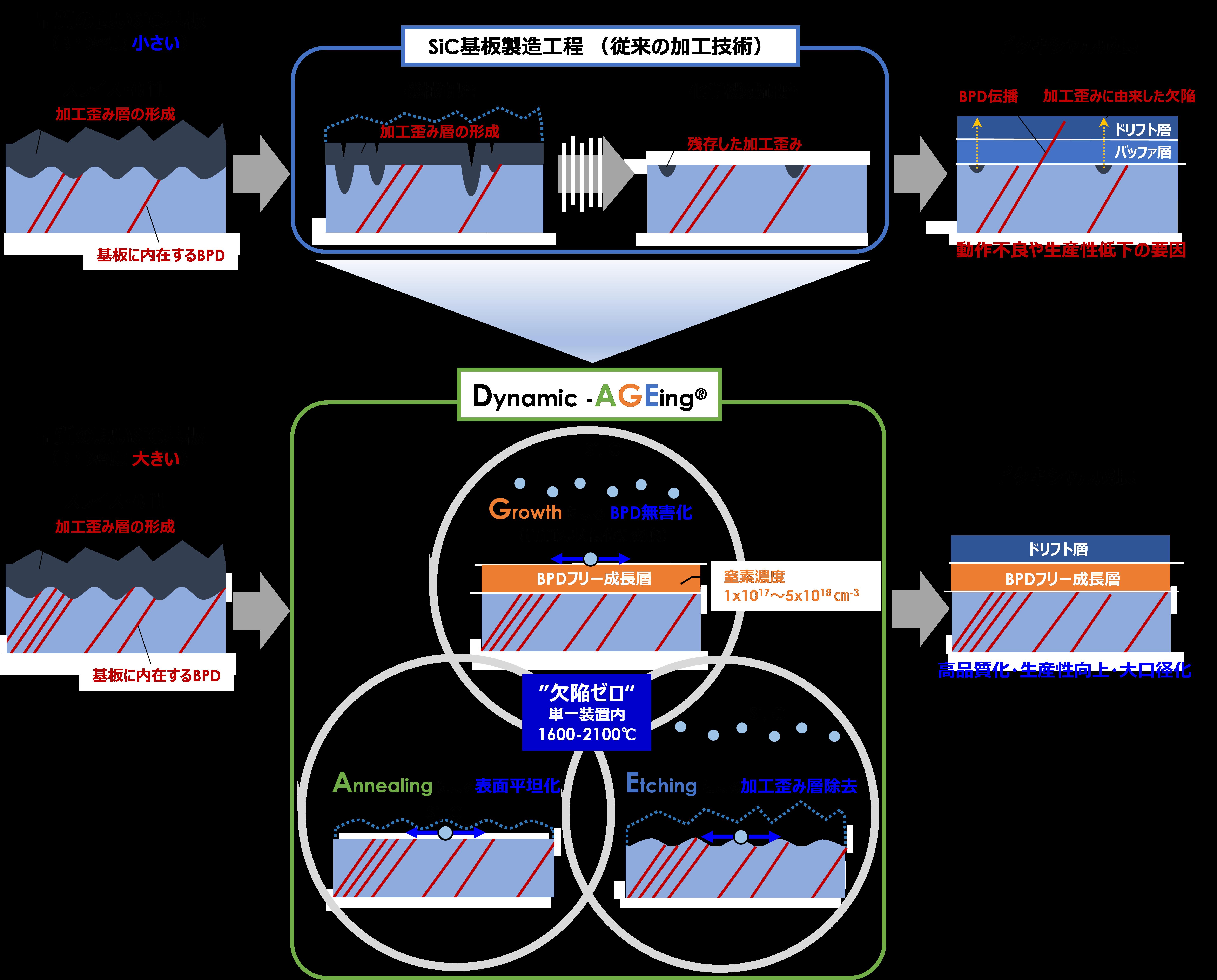 関西学院大学 ''欠陥ゼロ''の6インチSiC基板を実現する革新的プロセス技術を開発~早期量産化を目指し、デバイスメーカーへのサンプル供給開始~