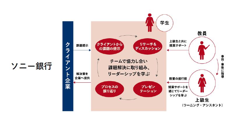 【共立女子大学ビジネス学部】ソニー銀行株式会社と連携協定を締結