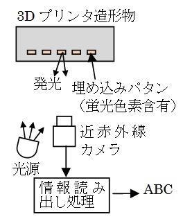 神奈川工科大学が「光る色素で3Dプリンタでの造形物内に情報を埋め込む新技術」を開発