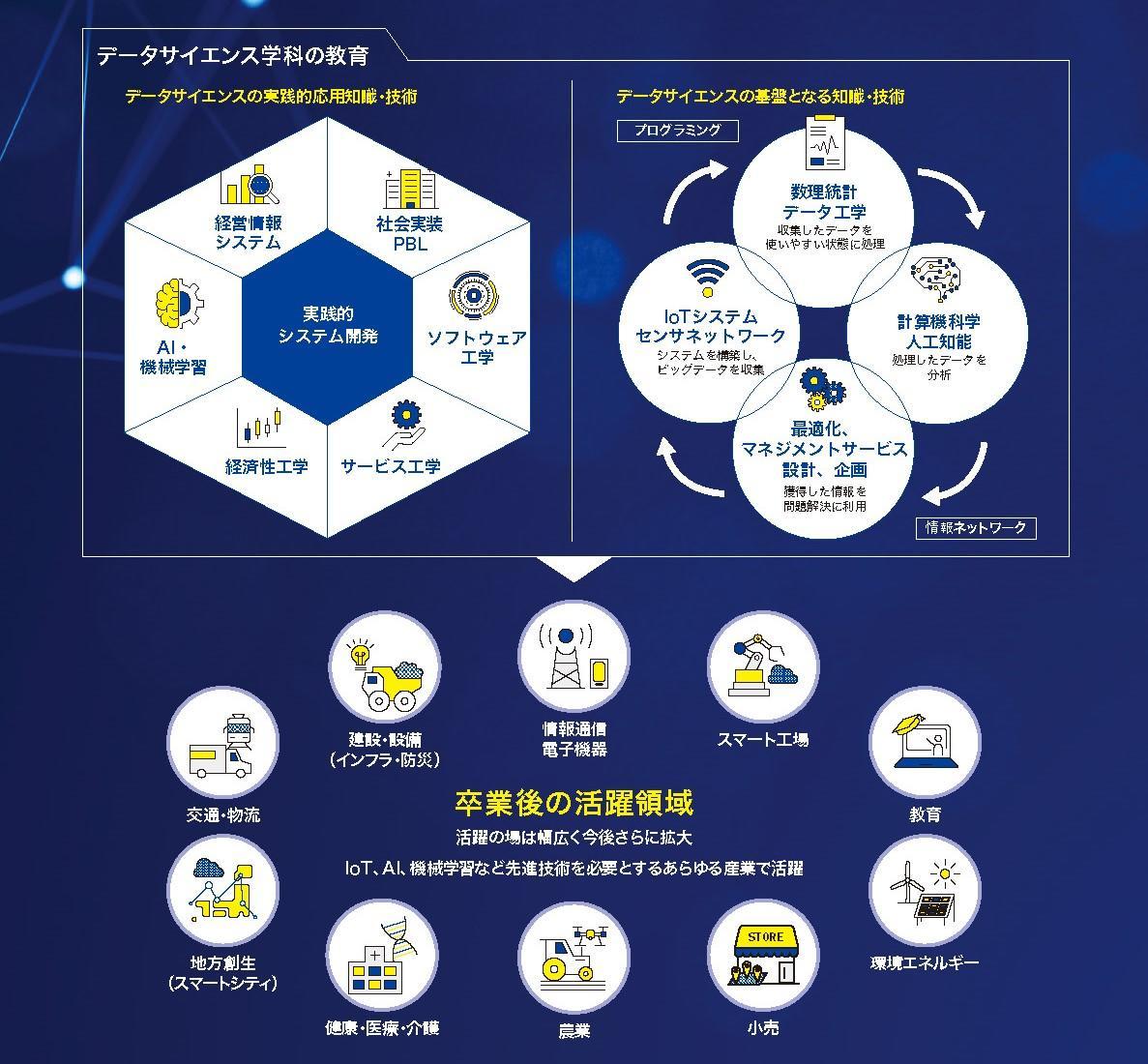 日本工業大学「データサイエンス学科」2022年4月開設 -- 学科紹介アニメーション「未来に置いていかれるなよ。」を公開