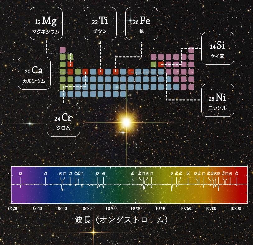 【京都産業大学】近赤外線波長における原子吸収線カタログを作成し、恒星の元素組成を高精度に測定