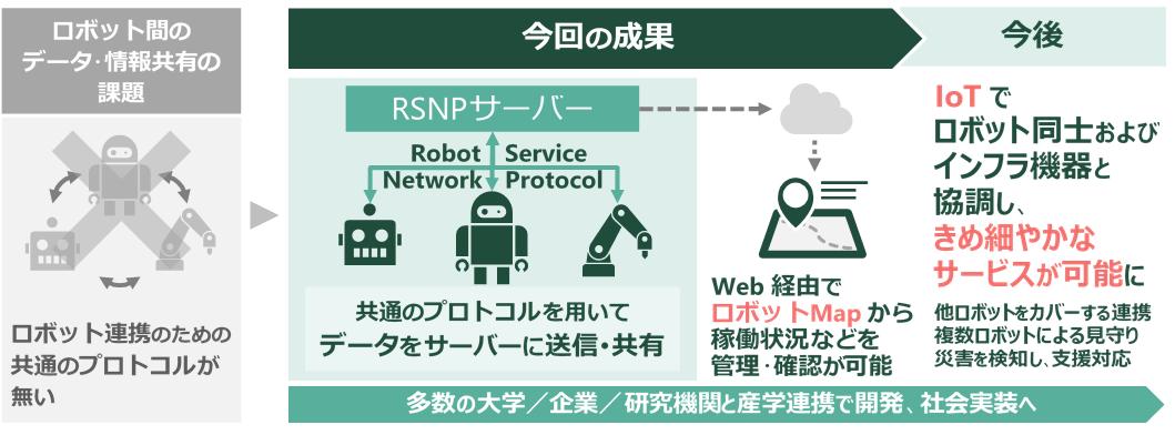 ~IoT×ロボットによるサービスを、産学を挙げて社会実装へ~多種多様なロボットの連携システムを開発、国際ロボット展で公開します 12月18日(水)~21日(土)東京ビッグサイト(東京国際展示場)
