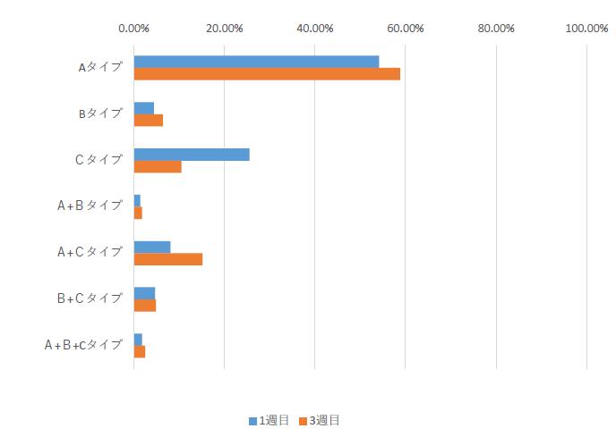 オンライン授業3週間調査 リアルタイム双方向型が約6割に。課題提出型から移行 -- 昭和女子大学