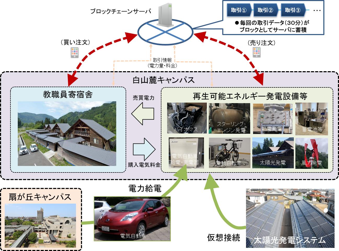電気自動車を活用して、ブロックチェーン技術による電力直接取引の実証実験を実施。再生可能エネルギーを地産地消するエネルギーマネジメントプロジェクトにて