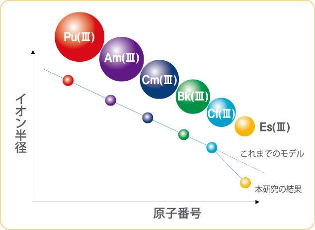 世界で初めて「アインスタイニウム・ブレイク」を発見。99番元素アインスタイニウム(Es)の構造が明らかに。 -- 京都産業大学