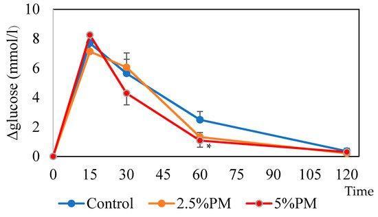 大妻女子大学の青江誠一郎教授らによる研究で、ユーグレナグラシリスEOD-1株に含まれるパラミロンのメタボリックシンドロームに対する予防効果について世界で初めて検証