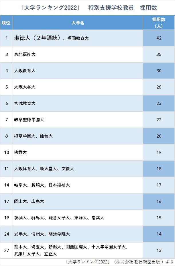 淑徳大学は『大学ランキング2022』特別支援学校教員採用数で2年連続全国1位となりました!