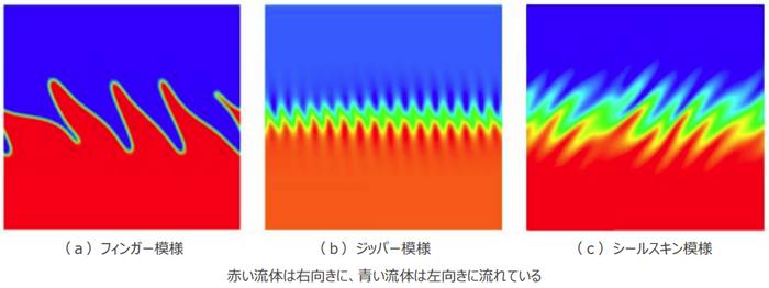 世界初!2種類の超流動体の界面模様の形成機構を解明 量子流体力学の発展につながる研究成果